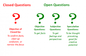 Questioning Styles (Questioning Principle #2) - Andy Eklund