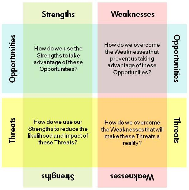 swot analysis  some additional thoughts