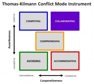 TKI Collaborating