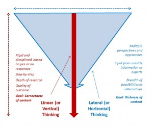Linear vs Lateral Thinking 2