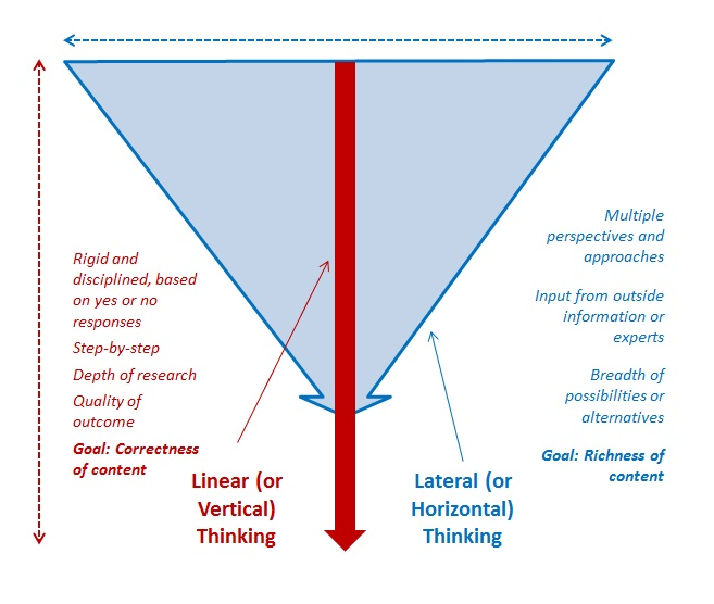 management essays lateral thinking Lateral and vertical thinking de bono (2010) in 'lateral and vertical thinking' explains the positive and negative features of the two ways of people's thinking, and he tries to clarify it by giving examples.