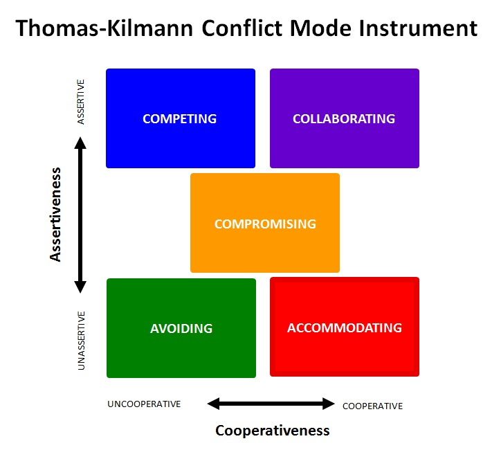 team conflict model essay Conflict is a thorn in the heel of relationships around the world conflict is the same as an argument or disagreement among members of a team or as individuals it is characterized by independence, interaction and incompatibility when proper conflict resolution is utilized, all problems may be.