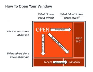 Johari Window: Opening Windows