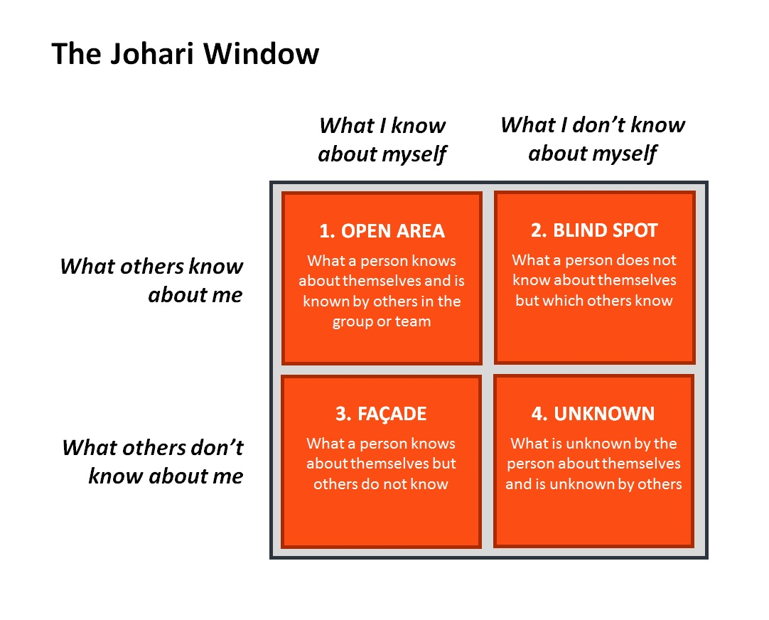 applying the johari window to group communciations