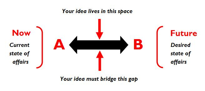 Problem Solving A to B
